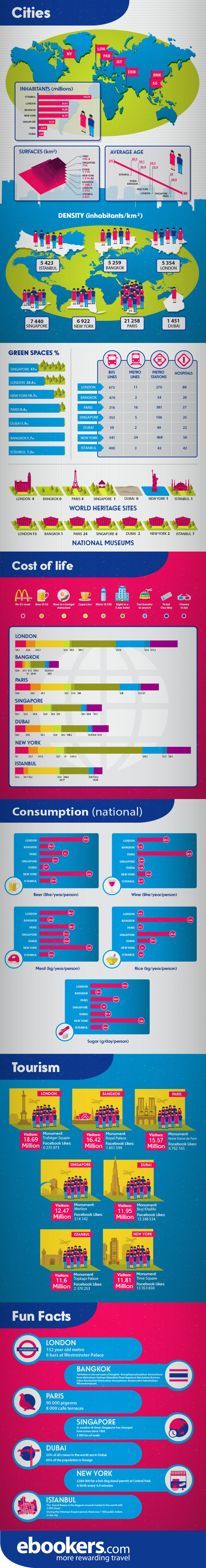 comparing mega cities infographic