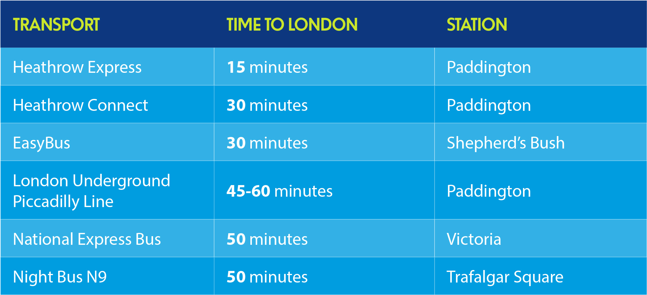 time it takes from heathrow to london using public transport